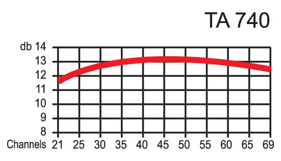 PIN TA740
